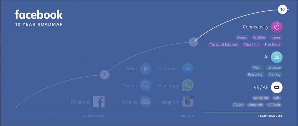 Diagram of Facebook's 10 year roadmap