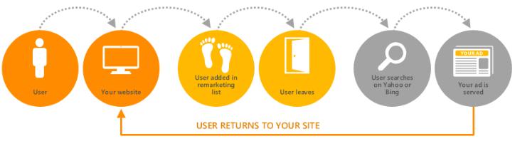 Retargeting infographic