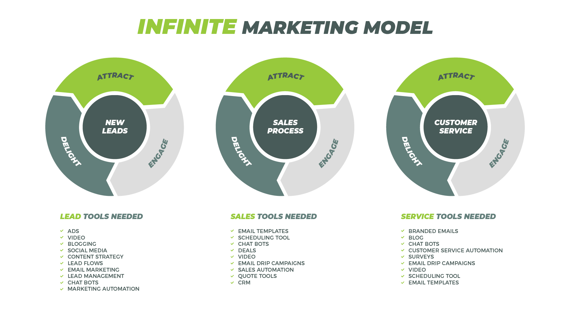 Faster solutions Infinite Marketing Model. What tools do you need for Lead generation, Sales, and ongoing customer service