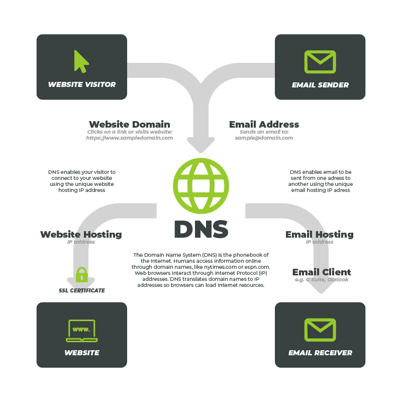 DNS Infographic